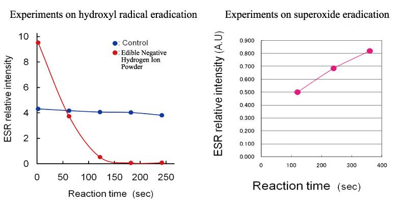 eradication of active oxygen