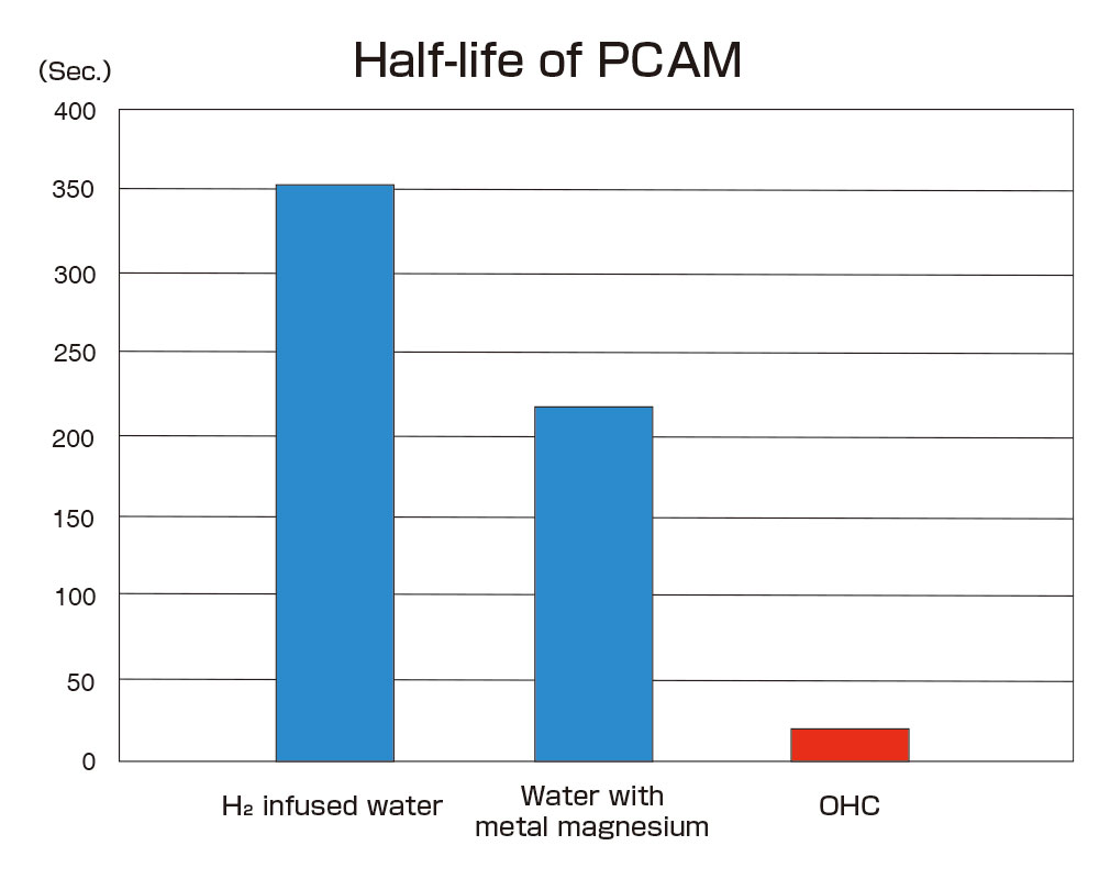 Half life of P-CAM compared with other hydrogen material